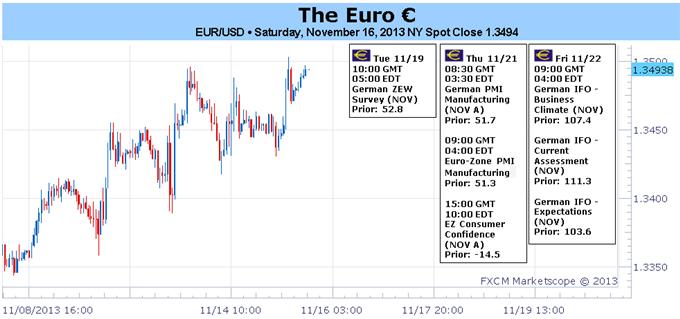 Euro bleibt angesichts der Leitzinssenkung gelassen, braucht belastbare PMIs, um höher zu steigen