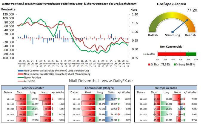 AUD/USD - 3. Woche in Folge fällt die spekulative Netto-Position