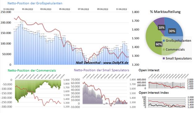 COT Analyse Gold:  Deutlicher Rückgang der spekulativen Longposition von nahezu 40% in den vergangenen 2 Wochen