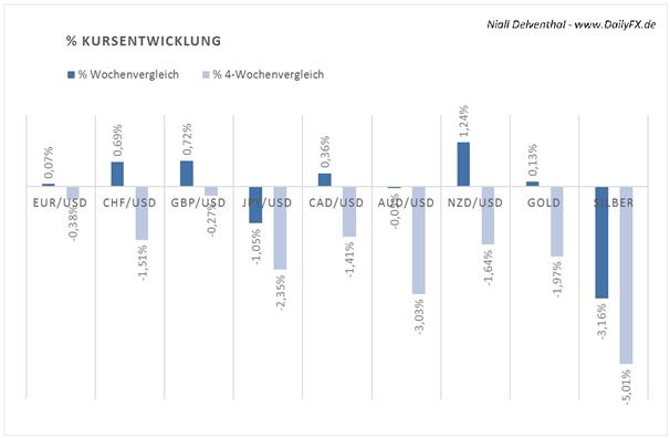COT_uebersicht_18.11.2013_body_Picture_2.png, COT Übersicht: institutionelle Trader setzen verstärkt auf den USD