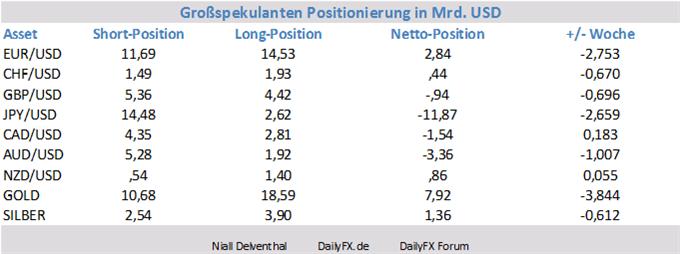 COT_uebersicht_18.11.2013_body_Picture_3.png, COT Übersicht: institutionelle Trader setzen verstärkt auf den USD