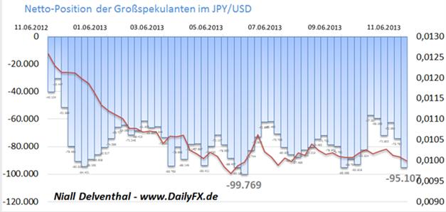 COT_uebersicht_18.11.2013_body_Picture_5.png, COT Übersicht: institutionelle Trader setzen verstärkt auf den USD