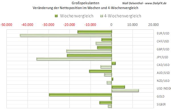 COT_uebersicht_18.11.2013_body_Picture_6.png, COT Übersicht: institutionelle Trader setzen verstärkt auf den USD