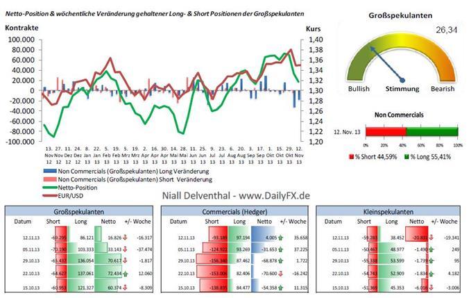EUR/USD  - weiterer Rückgang der spekulativen Netto-Position von 2,04 Mrd. EUR (2,75 Mrd. USD) im Vergleich zur Vorwoche