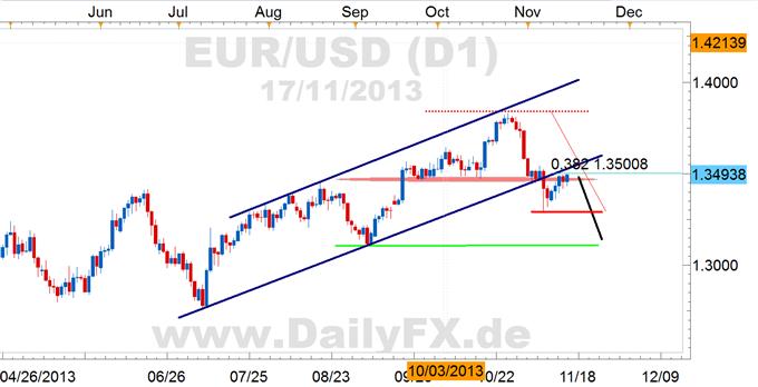 EURUSD_Rebound_Richtung_13500_erstmal_guter_Short-Trigger_body_Picture_3.png, EUR/USD: Rebound Richtung 1,3500 erstmal guter Short-Trigger