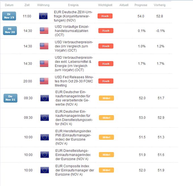 EUR/USD: Rebound Richtung 1,3500 erstmal guter Short-Trigger