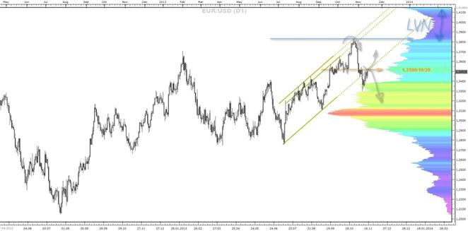 EURUSD_eine_Market-Profile_Betrachtung_1811.2013_body_1117_D1.png, EUR/USD - eine Market-Profile Betrachtung (18.11.2013)