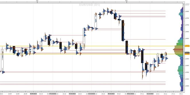 EURUSD_eine_Market-Profile_Betrachtung_1811.2013_body_1117_D1_profile.png, EUR/USD - eine Market-Profile Betrachtung (18.11.2013)