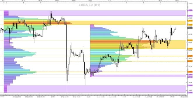 EURUSD_eine_Market-Profile_Betrachtung_1811.2013_body_1117_H1.png, EUR/USD - eine Market-Profile Betrachtung (18.11.2013)
