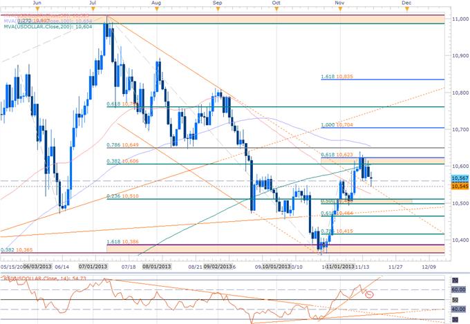 USD Scalp Bias at Risk- Weekly EUR, CHF, JPY Ranges to Validate