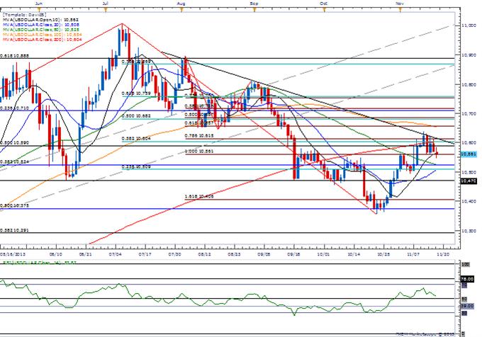 USD at Risk on Dovish Fed Rhetoric- AUD Breakout on Tap?