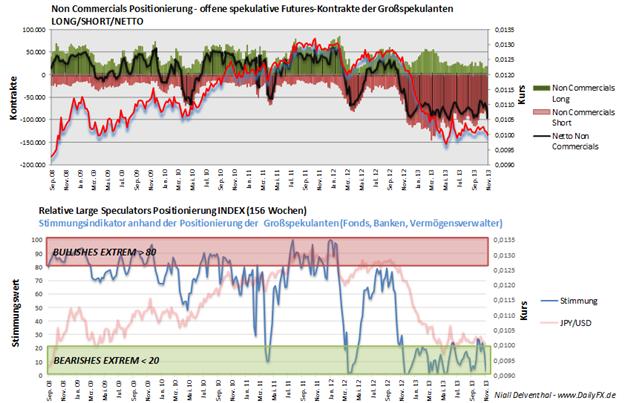 JPYUSD_COT_18.11.2013_body_Picture_2.png, JPY/USD – im Vergleich zur Vorwoche fiel die spekulative Netto-Position um 2,66 Mrd. USD