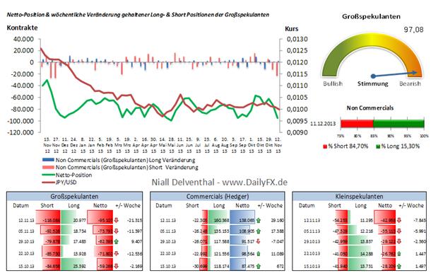 JPY/USD – im Vergleich zur Vorwoche fiel die spekulative Netto-Position um 2,66 Mrd. USD