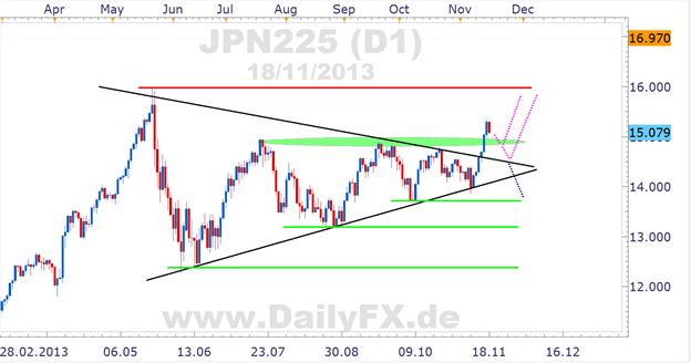 Nikkei: Break aus Dreieck Real Deal oder Fehlausbruch?