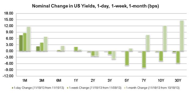 Les suites de la déclaration de Mme Yellen font que le dollar baisse et que l'euro et le kiwi sont en hausse