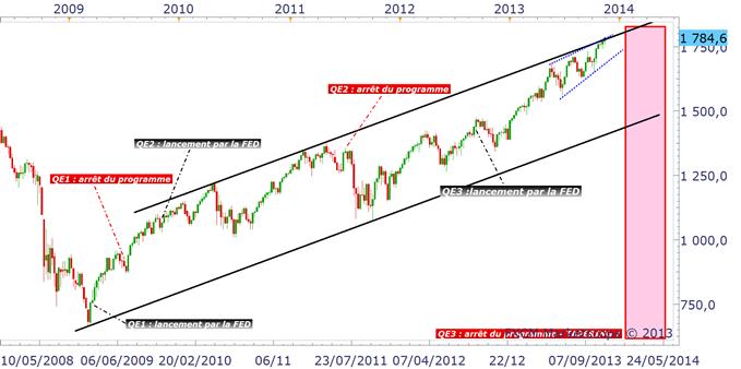 CAC 40 : Le risque est toujours à la baisse