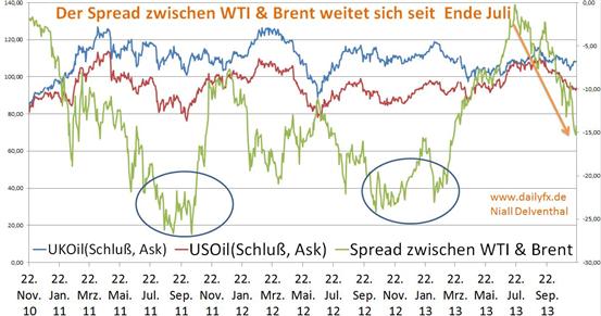 Der Spread zwischen WTI & Brent weitete sich seit Ende Juli von 0,21 USD auf 14,25 USD aus