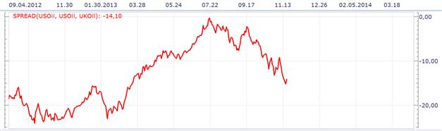 19.11.2013_ND_WTI_Spred_Brent_body_Picture_2.png, Der Spread zwischen WTI & Brent weitete sich seit Ende Juli von 0,21 USD auf 14,25 USD aus