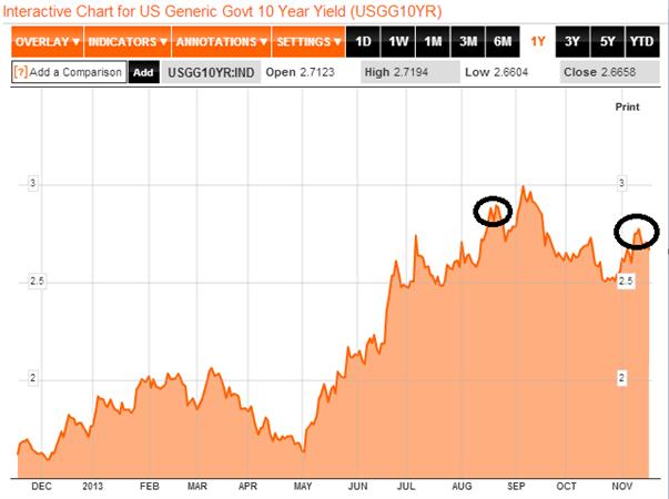 Emerging Markets Währungen – kommt der Taper knallt's...