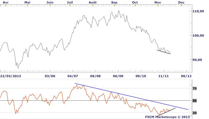 Idée de Trading DailyFX : Une divergence haussière présente sur le WTI
