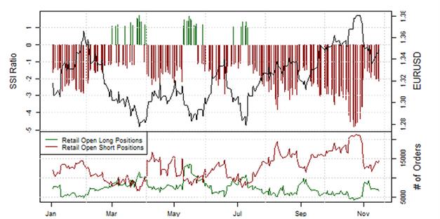 Übersicht der Retail-Position: Short-Positionen steigen im EUR/USD wieder an