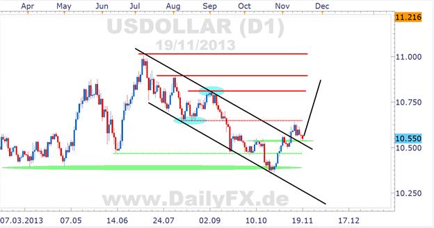 USD Index von FXCM mit bullishem Potential, 10.550 als Long Trigger