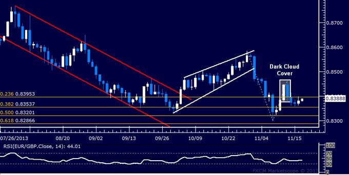 Forex: EUR/GBP Technical Analysis – Still Stuck Below 0.84 Mark