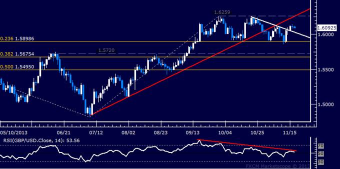 Forex: GBP/USD Technical Analysis – Buyers Eye October Top