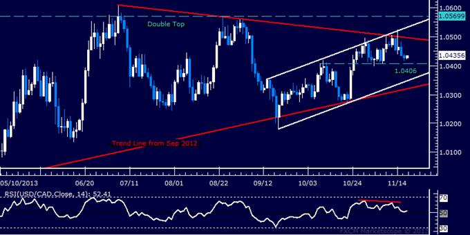 Forex: USD/CAD Technical Analysis – Drifting Sideways Above 1.04