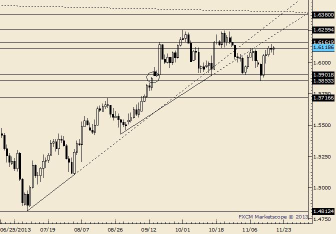 GBP/USD Bends but Doesn't Break…Yet