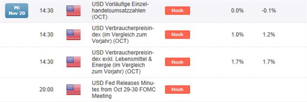 EUR/USD gewinnt deutlich. Fokus auf US Inflation und  Einzelhandelsumsätze