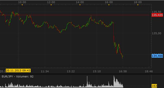 EZB_diskutiert_negative_Einlagezinsen._EURUSD_unter_Druck_body_Picture_3.png, EZB diskutiert negative Einlagezinsen. EURUSD unter Druck