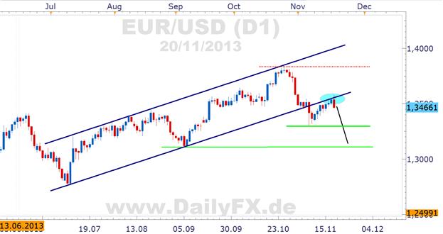 EZB_legt_negative_Zinsen_auf_den_Tisch_DAX_und_EURUSD_bearish_body_Picture_2.png, EZB legt negative Zinsen auf den Tisch, DAX und EUR/USD bearish