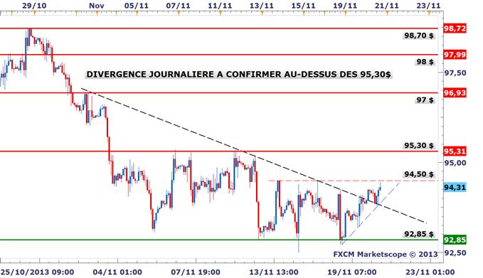 Idée de Trading DailyFX : Niveaux techniques du pétrole pour trader la divergence