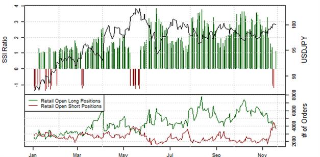 ND_Retail-Position_EURUSD__body_Picture_10.png, Übersicht Retail-Position: Short-Positionen im EUR/USD steigen, doch Stimmung könnte schnell kippen
