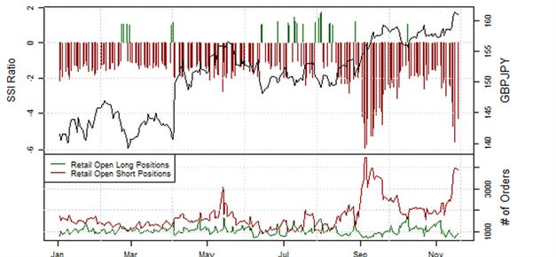 ND_Retail-Position_EURUSD__body_Picture_11.png, Übersicht Retail-Position: Short-Positionen im EUR/USD steigen, doch Stimmung könnte schnell kippen