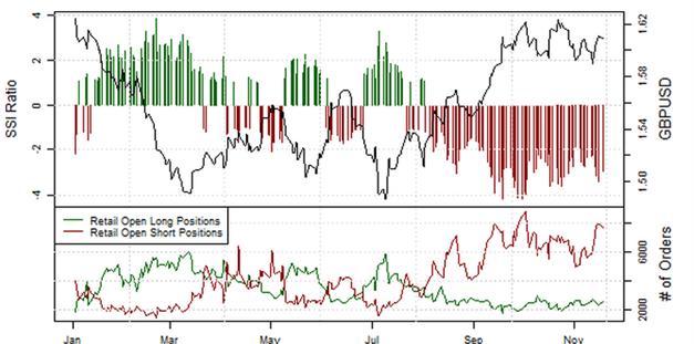 ND_Retail-Position_EURUSD__body_Picture_12.png, Übersicht Retail-Position: Short-Positionen im EUR/USD steigen, doch Stimmung könnte schnell kippen
