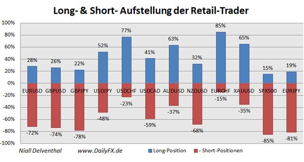 ND_Retail-Position_EURUSD__body_Picture_14.png, Übersicht Retail-Position: Short-Positionen im EUR/USD steigen, doch Stimmung könnte schnell kippen
