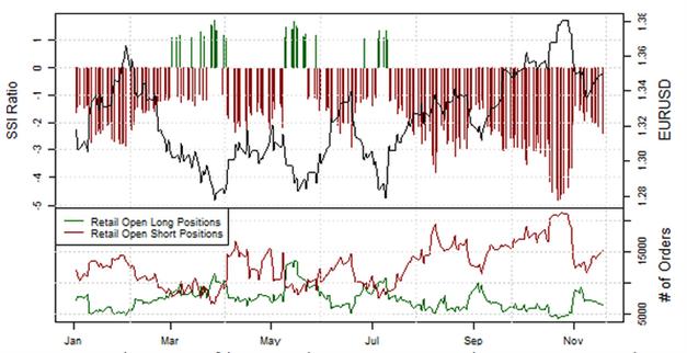 Übersicht Retail-Position: Short-Positionen im EUR/USD steigen, doch Stimmung könnte schnell kippen