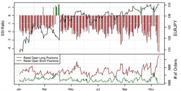 ND_Retail-Position_EURUSD__body_Picture_2.png, Übersicht Retail-Position: Short-Positionen im EUR/USD steigen, doch Stimmung könnte schnell kippen
