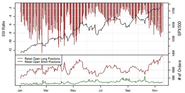 ND_Retail-Position_EURUSD__body_Picture_3.png, Übersicht Retail-Position: Short-Positionen im EUR/USD steigen, doch Stimmung könnte schnell kippen
