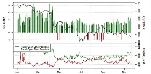 ND_Retail-Position_EURUSD__body_Picture_4.png, Übersicht Retail-Position: Short-Positionen im EUR/USD steigen, doch Stimmung könnte schnell kippen