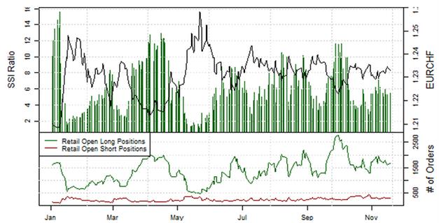 ND_Retail-Position_EURUSD__body_Picture_5.png, Übersicht Retail-Position: Short-Positionen im EUR/USD steigen, doch Stimmung könnte schnell kippen
