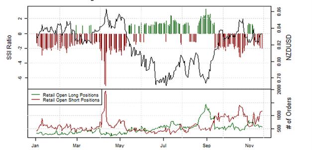 ND_Retail-Position_EURUSD__body_Picture_6.png, Übersicht Retail-Position: Short-Positionen im EUR/USD steigen, doch Stimmung könnte schnell kippen