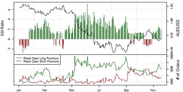 ND_Retail-Position_EURUSD__body_Picture_7.png, Übersicht Retail-Position: Short-Positionen im EUR/USD steigen, doch Stimmung könnte schnell kippen