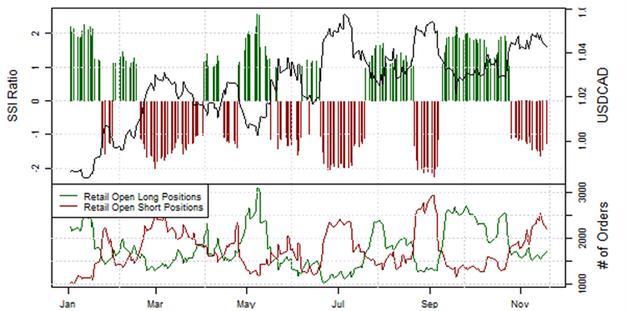 ND_Retail-Position_EURUSD__body_Picture_8.png, Übersicht Retail-Position: Short-Positionen im EUR/USD steigen, doch Stimmung könnte schnell kippen