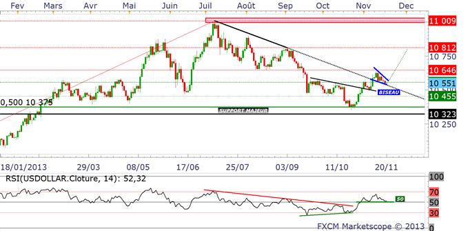 USD : une tendance haussière relancée