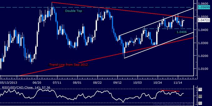Forex: USD/CAD Technical Analysis – Range-Bound Above 1.04