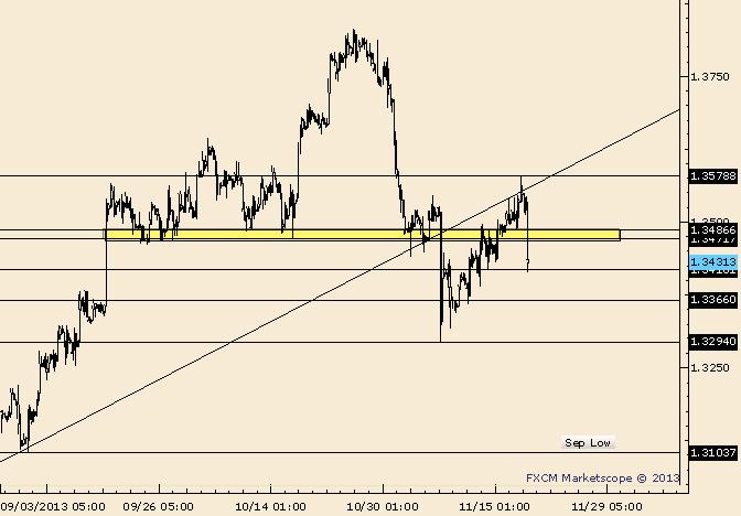 EUR/USD Drop Announces an End to Multi-Week Correction