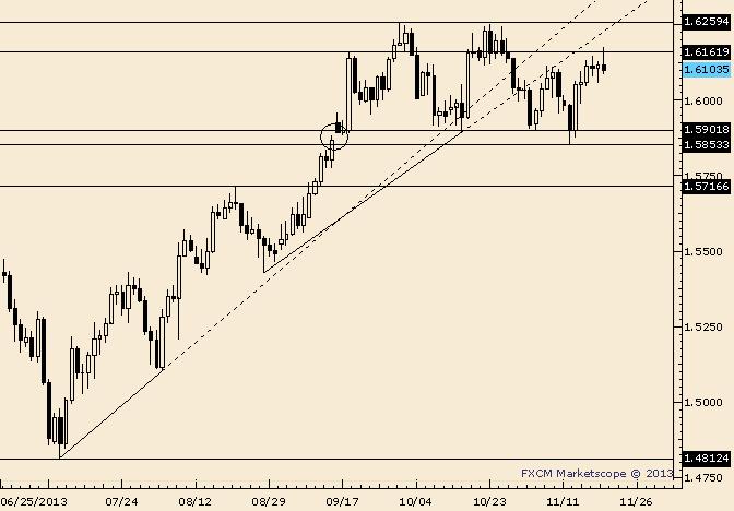 GBP/USD Key Reversal Unfolds From Resistance Level